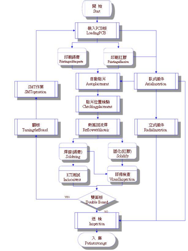 com/ 一,smt&ai基本工艺流程图 smt&ai process chart 1, 小外形晶体
