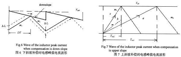 斜率的传递函数