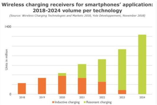wireless charging receivers for smatphone application