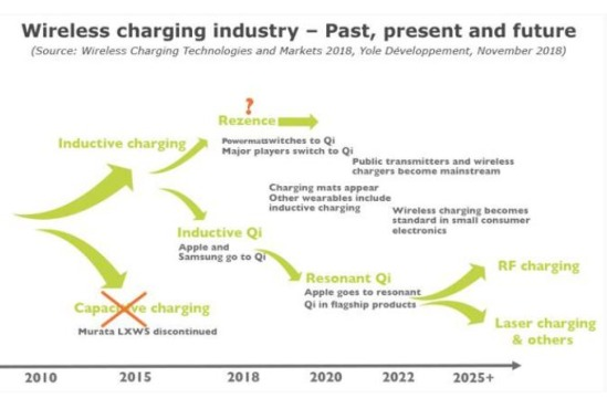 wireless charging industry - past, present and future